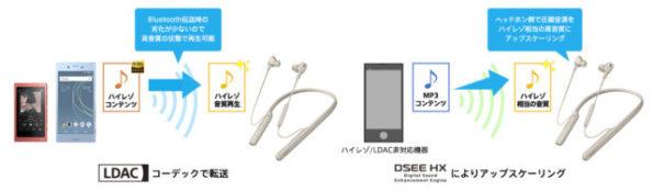 WI-1000XM2 DSEE HX搭載 ハイレゾ