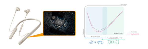 WI-1000XM2ノイズキャンセリング