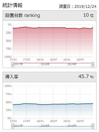 ニューアイムジャグラーEX-KT統計データ