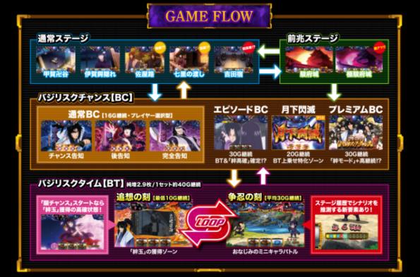 バジリスク絆ゲームフロー